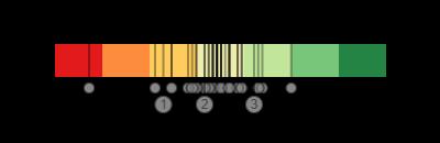 Skala der Sentiment-Analyse für 40 Webseiten